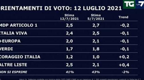 Il sondaggio La7 incorona Giorgia Meloni: FdI sfiora il 21 per cento e si attesta primo partito. Sprofondo rosso per il M5s