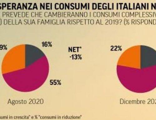 """Saldi, il Censis: """"Solo la metà degli italiani tornerà ai consumi pre-Covid"""""""